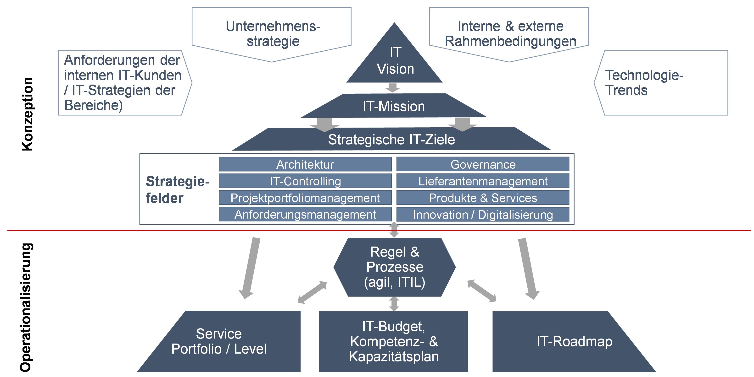 IT-Strategie Konzeption & Operationalisierung