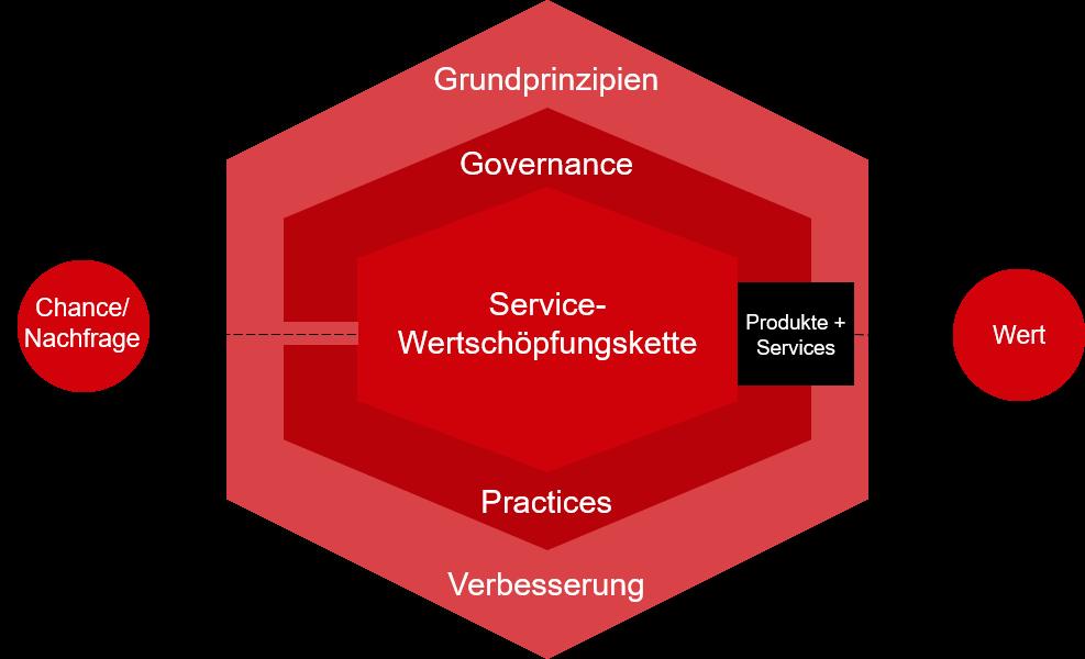 IT-Service Management: Wertsystem
