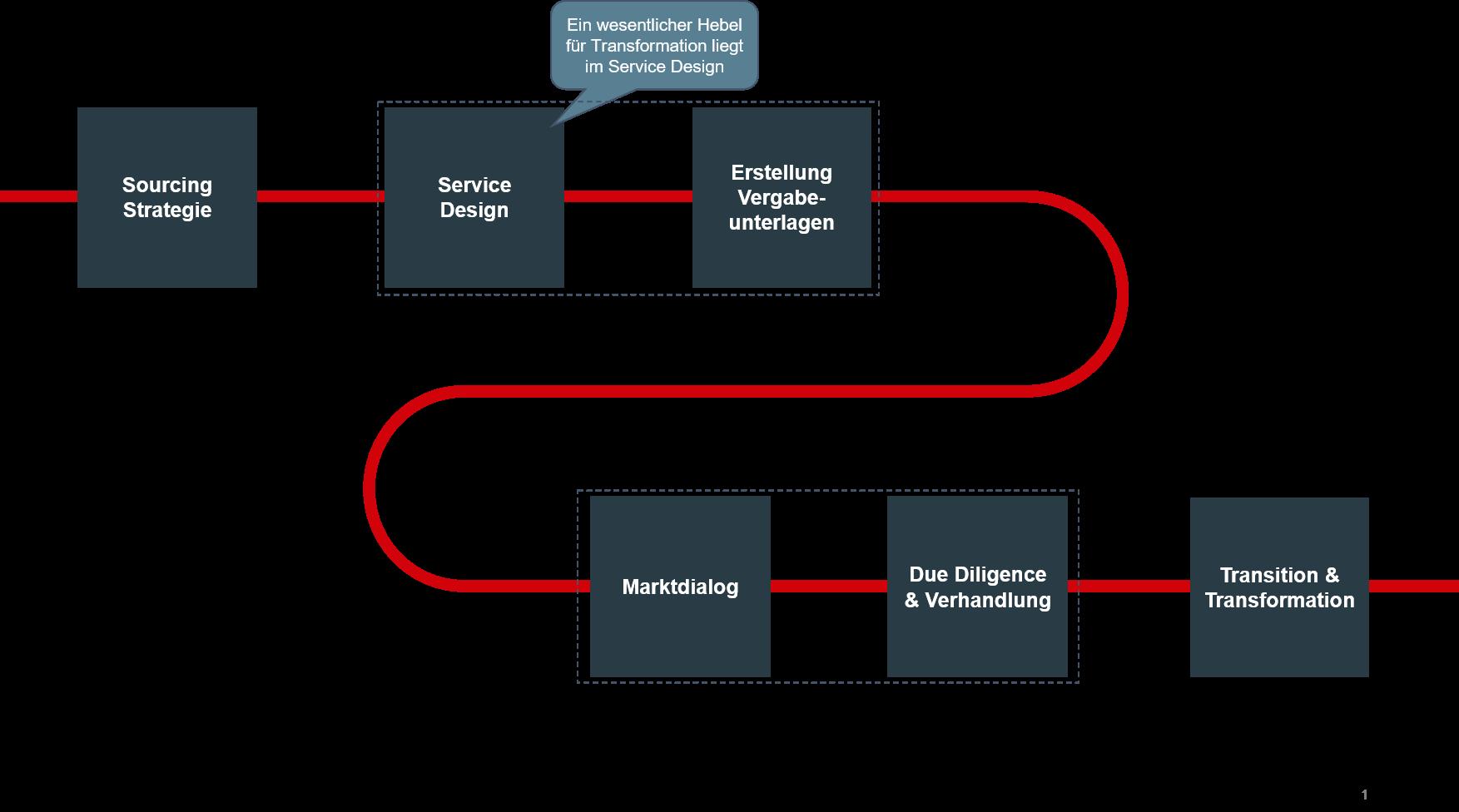 Strategisches IT-Sourcing
