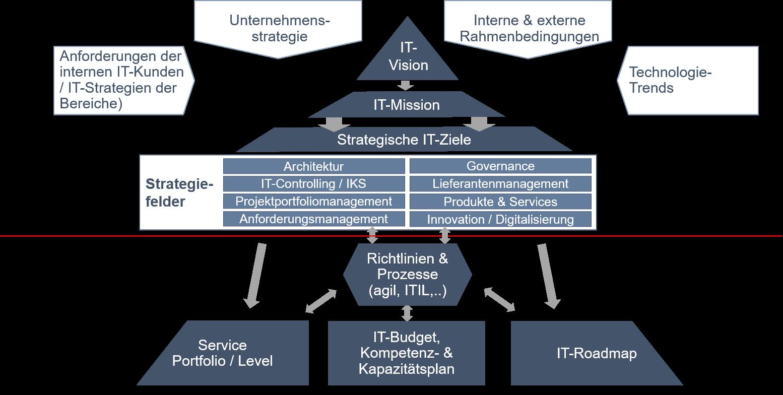 IT-Strategie: Konzeption und Operationalisierung