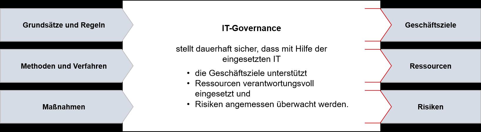 IT-Governance Übersicht