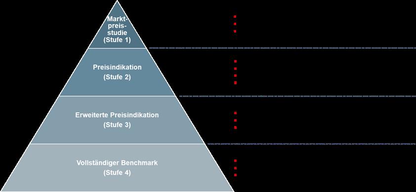 4 Detailstufen des IT Benchmarking